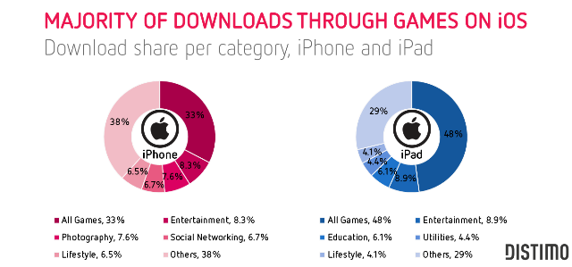 Majority-of-downloads-through-games-on-iOS