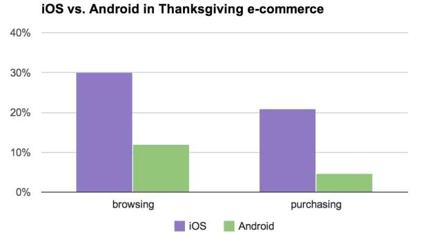 IBM: Tabletët tejkalojnë smartfonët për kryerjen e blerjeve online