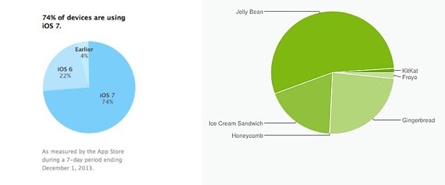 Adaptimi i iOS 7 tashmë 74%, ja krahasimi me Android