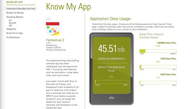 Mësoni sasinë e të dhënave që përdor një aplikacion i caktuar nëpërmjet Know My App