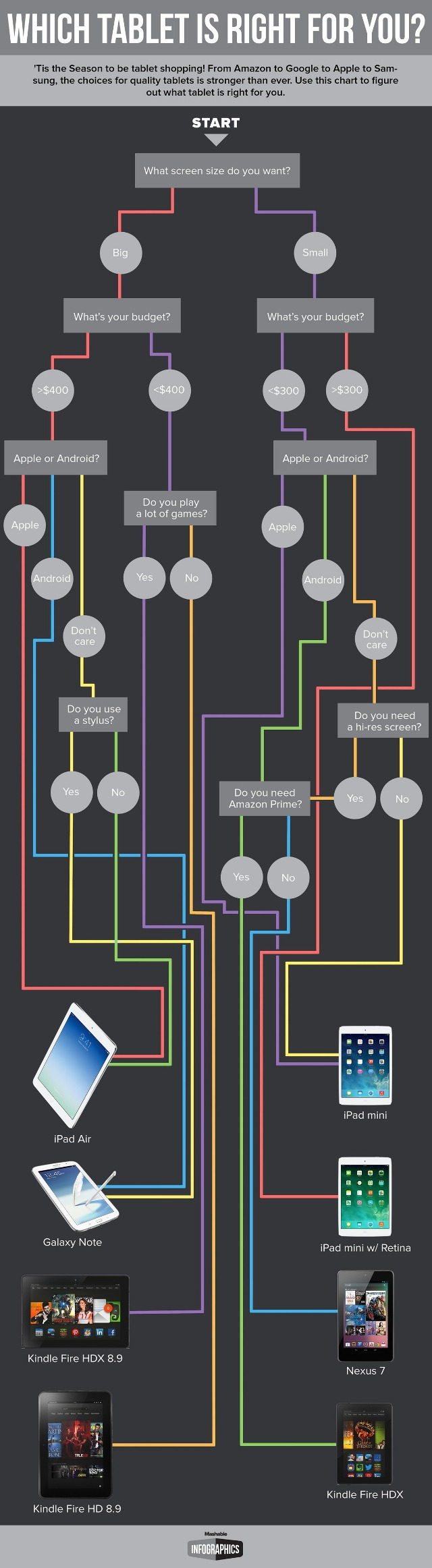 What-Tablet-Are-You-Flowchart-REVISED-THURSDAY