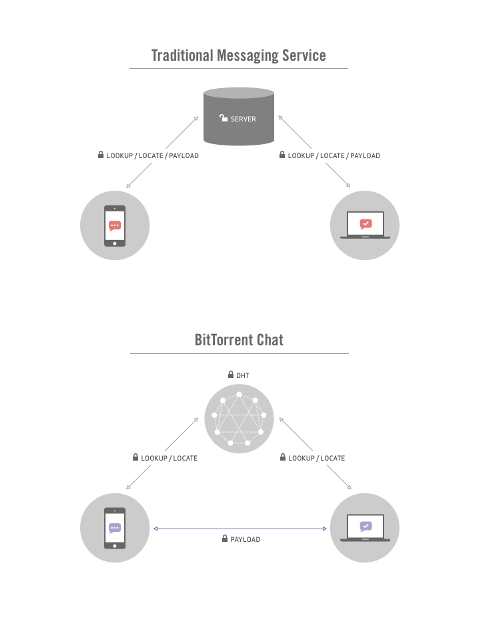 bittorrent_chat_diagram-100220753-orig