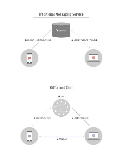 bittorrent_chat_diagram-100220753-orig