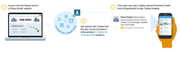 Twitter tani shfaq reklama në bazë të historisë së shfletimit të përdoruesit