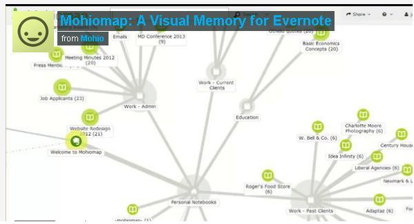 Ktheni shënimet e Evernote në diagrame virtuale