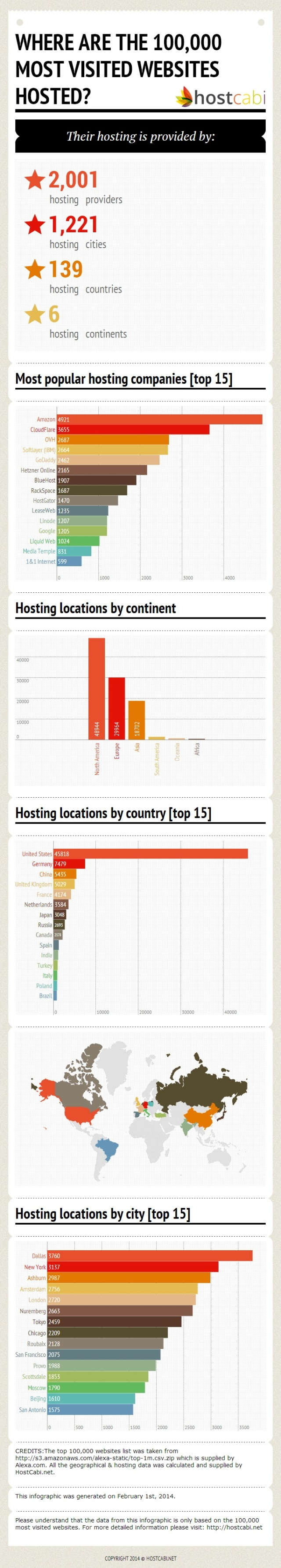 hosting-location