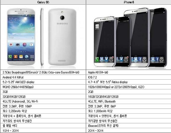 Një firmë koreane zbulon të dhëna për iPhone 6 dhe Galaxy S5