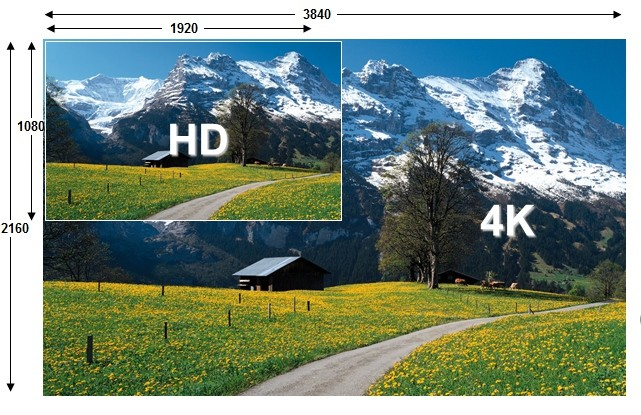 4K vs. HD: Ja ndryshimi (Video)