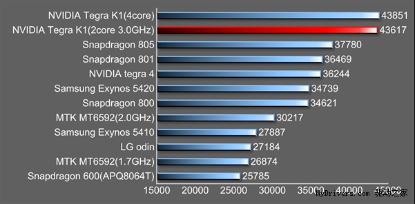 64-bit-version-of-Tegra-K1-first-run-of-exposure--dual-core-second-eight-nuclear-Tegra-K1--64-bit--dual-core--Denver--run-points--performance----drive-home
