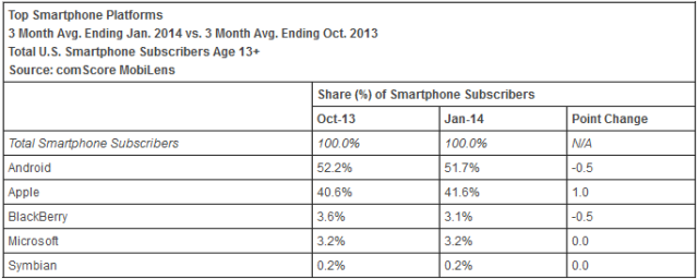 Latest-comScore-report-has-Windows-Phone-on-top-of-BlackBerry