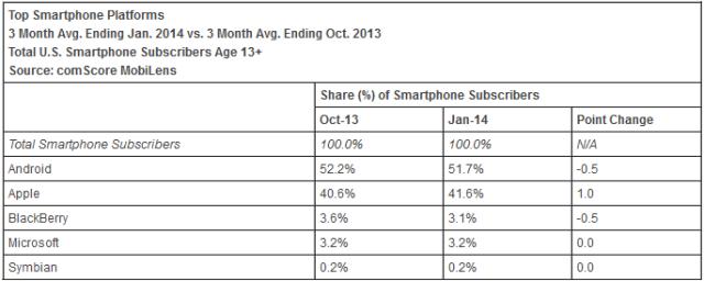 Latest-comScore-report-has-Windows-Phone-on-top-of-BlackBerry