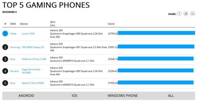 Nokia Lumia 1520 mund Samsung Galaxy S5 në testimet e performancës për lojërat