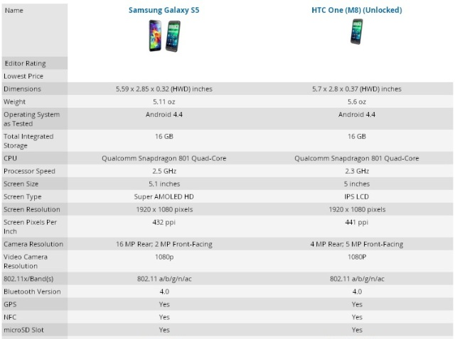 s5 vs htc one m8
