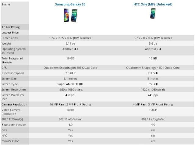 s5 vs htc one m8