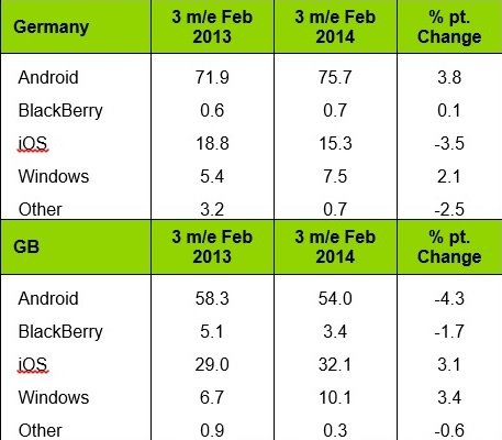 Mobile-platform-sales-share-3-months-ending-Feb.-2014