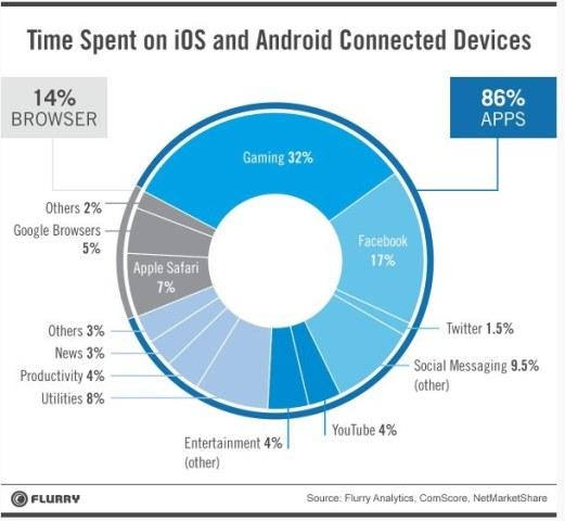 Aplikacionet janë më të popullarizuara se sa uebi mobil