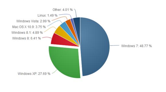 Windows XP vazhdon të qëndrojë fuqishëm në treg pavarësisht fundit të suportit
