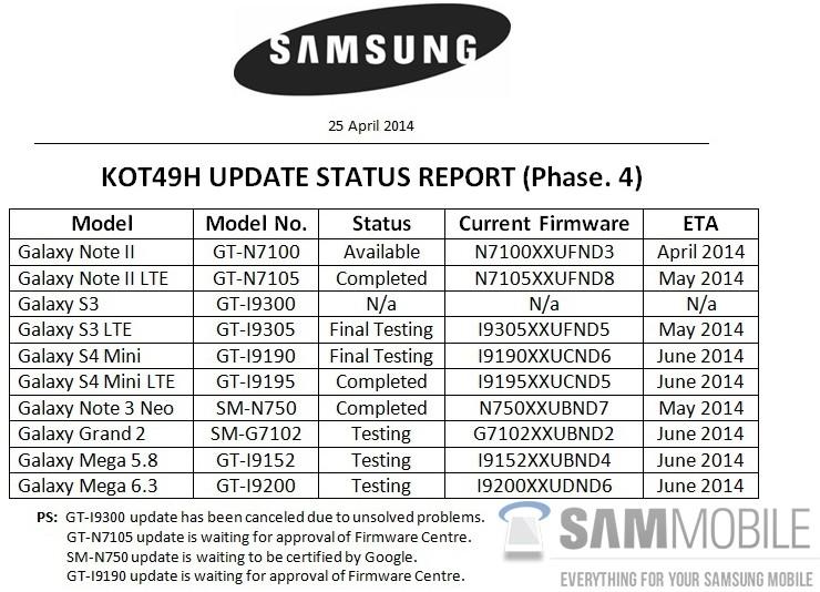 Samsung-Android-44-KitKat-updates-list