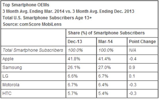 comscore_smartphones_march_2014