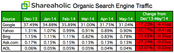 Organic-Search-Engine-Traffic-Data-May-2014-1