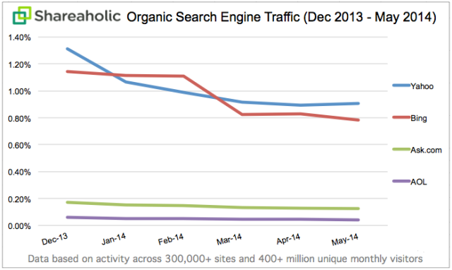Organic-Search-Traffic-Trends-May-2014
