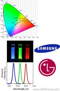 Samsung dhe LG mund të fillojnë të prodhojnë ekranet Quantum Dot