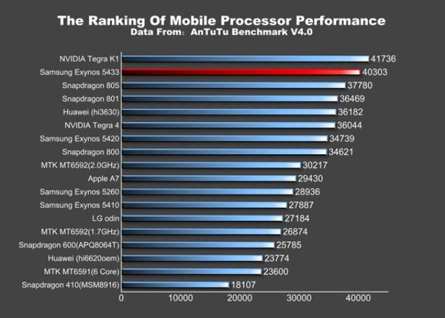 Testohet çipi Exynos 5433, jep rezultate më të mira në performancë sesa Snapdragon 805