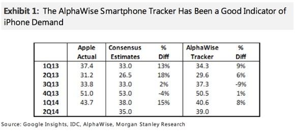 Analistët: Apple do të shesë 39 milionë iPhone tremujorin e dytë të këtij viti