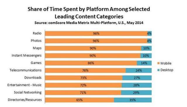 share-of-time-spent-by-platform-leading-categoriesreference