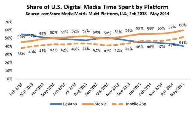 Përdorimi i aplikacioneve mobile përbën 51 % të gjithë kohës së kaluar në mediumet dixhitale