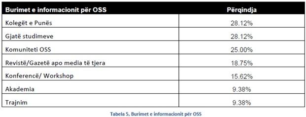 Programet me burim të hapur dhe analiza e të dhënave të biznesit të IT-së në Shqipëri