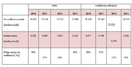 Treguesit financiarë të kompanive celulare në Shqipëri