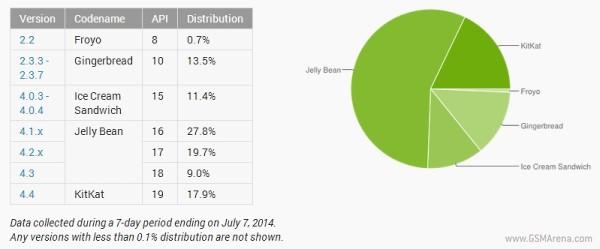 Raport: Android KitKat 4.4 fiton 4.1 pikë përqindjeje krahasuar me muajin e kaluar