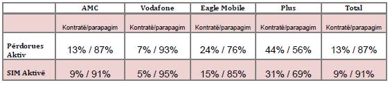 AKEP: Në 2013-ën, 1.2 milionë përdorues celularë aktivë përdorën shërbimet 3G