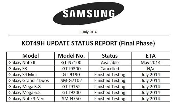 Pesë smartfonë Samsung mund të marrin përditësimin KitKat këtë muaj