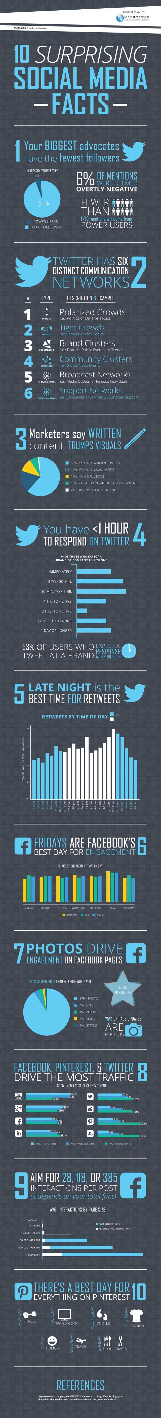 surprising-social-media-facts-small