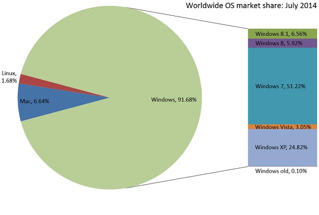 windows_share_july_2014
