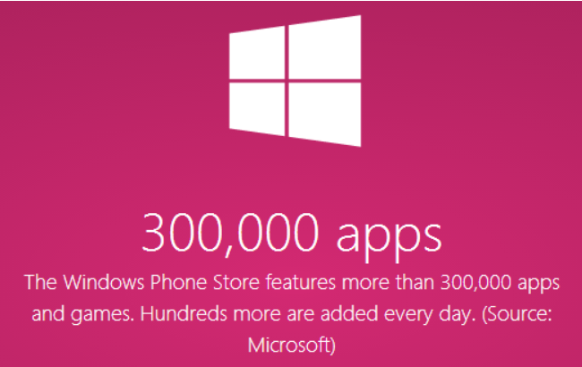 Windows Phone Store tani ka 300 mijë aplikacione