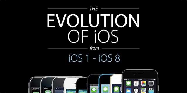 Evolucioni i sistemit operativ iOS (Infografik)