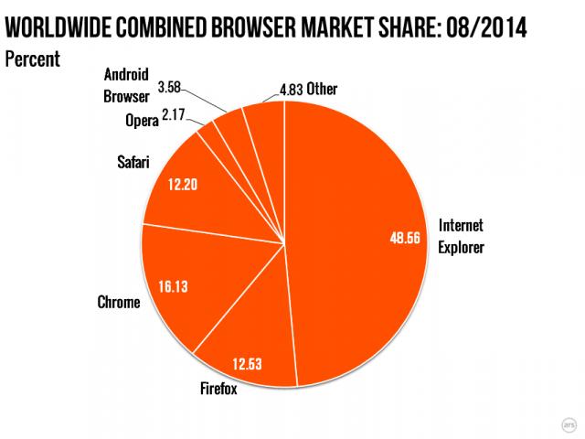 Windows 8 shënon rritje të përdorimit gjatë muajit gusht