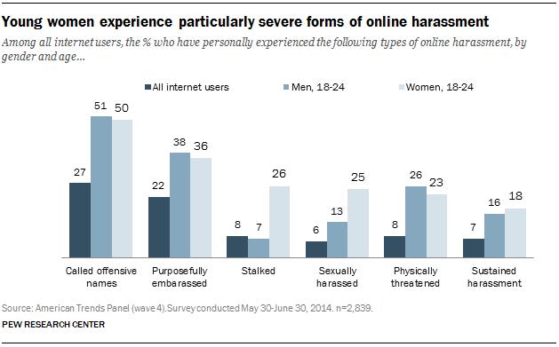 PI_2014.10.22__online-harassment-02.0