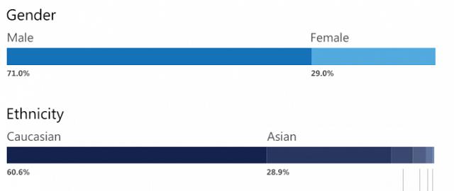 29% e punonjësve të Microsoft-it janë femra