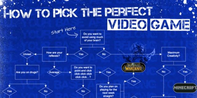 Ja se si ta përzgjidhni një video lojë të përshtatshme për ju (Infografik)