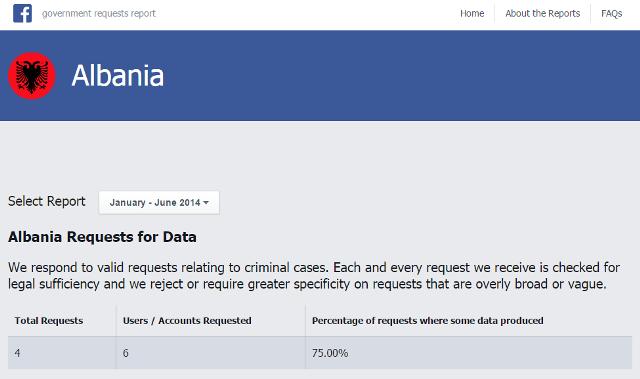 Raporti i 3-të i transparencës nga Facebook, qeveria shqiptare ka bërë 4 kërkesa për të dhëna, ajo kosovare 9