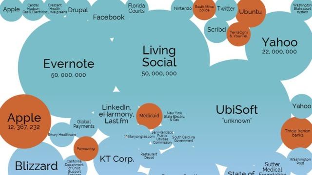 Sulmet më të mëdha kibernetike ndaj kompanive së fundmi (Infografik)