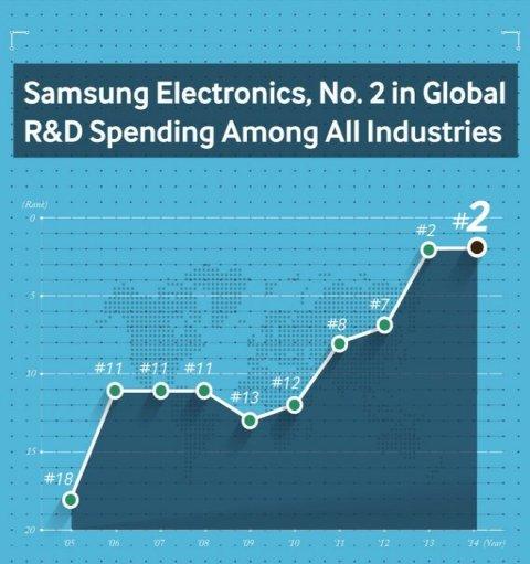 Raport: Samsung zë vendin e dytë për investimet në zhvillimin e teknologjive të reja