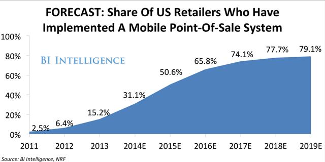 Studim: Pajisjet mobile po ndryshojnë mënyrën se si tregtarët menaxhojnë pagesat online