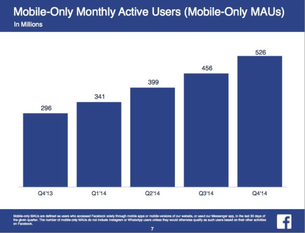 Më shumë se gjysëm miliard njerëz përdorin Facebook nga telefoni