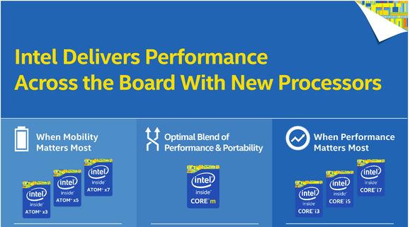 Intel po aplikon një brend të ri për proçesorët Intel Atom duke qëndruar në një linjë me familjen Core i3, i5 dhe i7