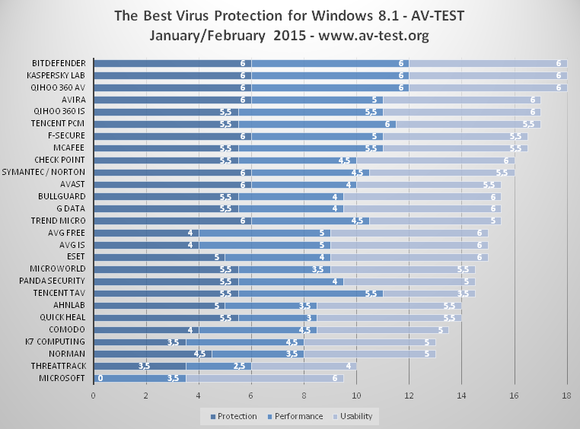 av-test-best-antivirus-feb.-2015-100575389-large